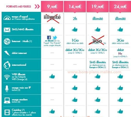 nouvelles offres SOSH 2013