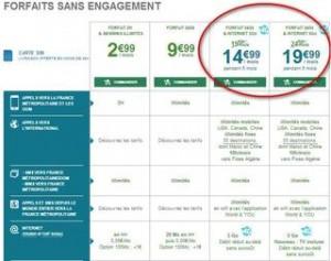 Forfaits mobile sans engagement 4G 5 euros moins cher B You