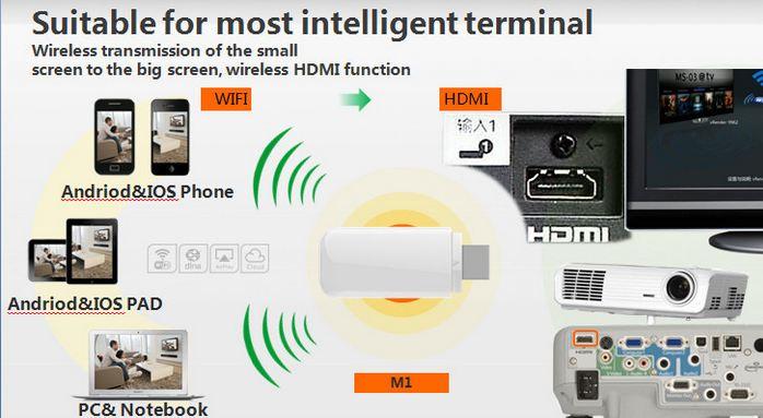 le Dongle IPUSH D2 HDMI WIFI Android et iOS a 7,68 euros