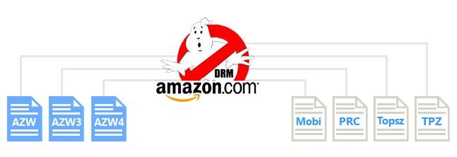 enlève la protection DRM Kindle